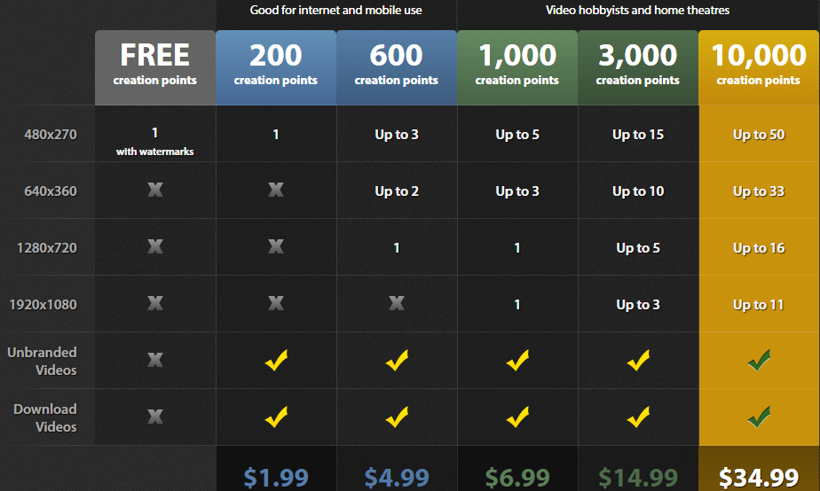 Vipid Pricing