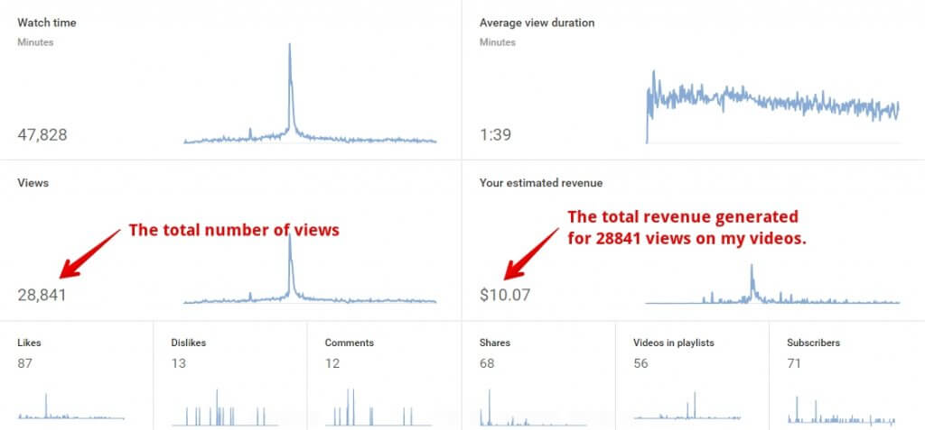 How-Much-Does-YouTube-Pay-Per-Video