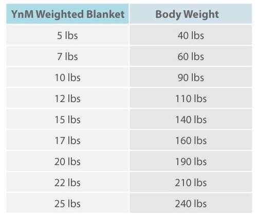 Ideal-Weighted-Blanket